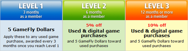Gamefly Rewards