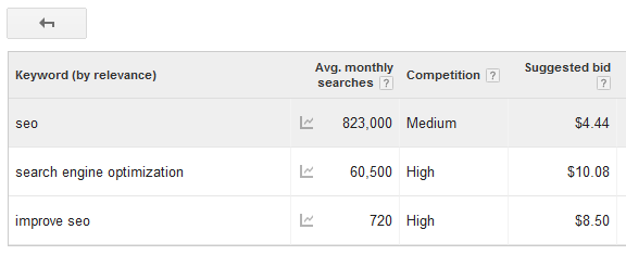 Adwords Average Results