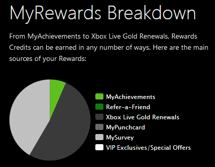 Rewards Breakdown